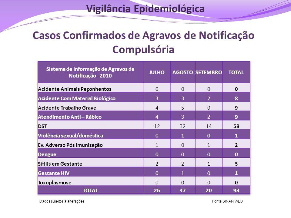 Casos Confirmados de Agravos de Notificação Compulsória Fonte SINAN NET Dados sujeitos a alteraçõesFonte SINAN WEB Vigilância Epidemiológica