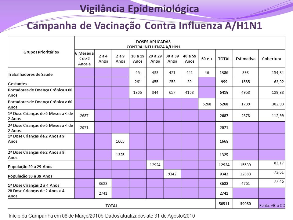 Campanha de Vacinação Contra Influenza A/H1N1 Grupos Prioritários DOSES APLICADAS CONTRA INFLUENZA A/H1N1 6 Meses a < de 2 Anos a 2 a 4 Anos 2 a 9 Ano