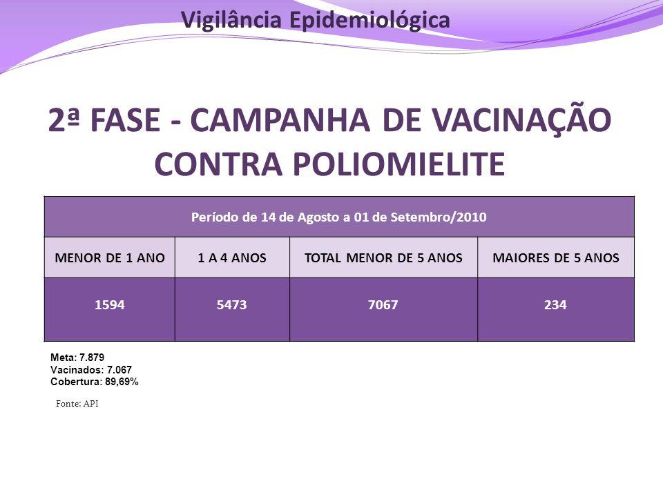 2ª FASE - CAMPANHA DE VACINAÇÃO CONTRA POLIOMIELITE Período de 14 de Agosto a 01 de Setembro/2010 MENOR DE 1 ANO1 A 4 ANOSTOTAL MENOR DE 5 ANOSMAIORES