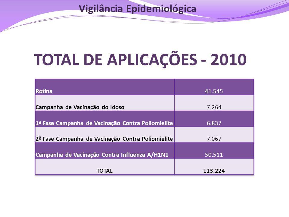 TOTAL DE APLICAÇÕES - 2010 Vigilância Epidemiológica