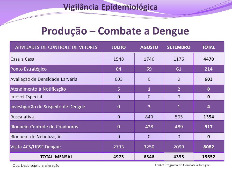 Produção – Combate a Dengue Fonte: Programa de Combate à Dengue Obs: Dado sujeito a alteração Vigilância Epidemiológica