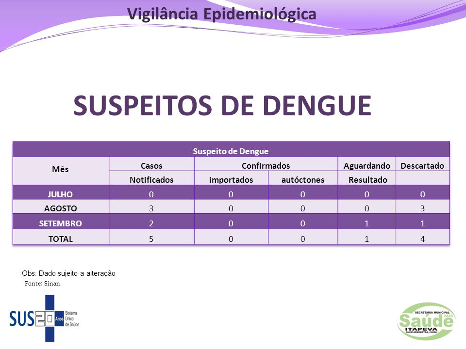 SUSPEITOS DE DENGUE 121 Obs: Dado sujeito a alteração Fonte: Sinan Vigilância Epidemiológica
