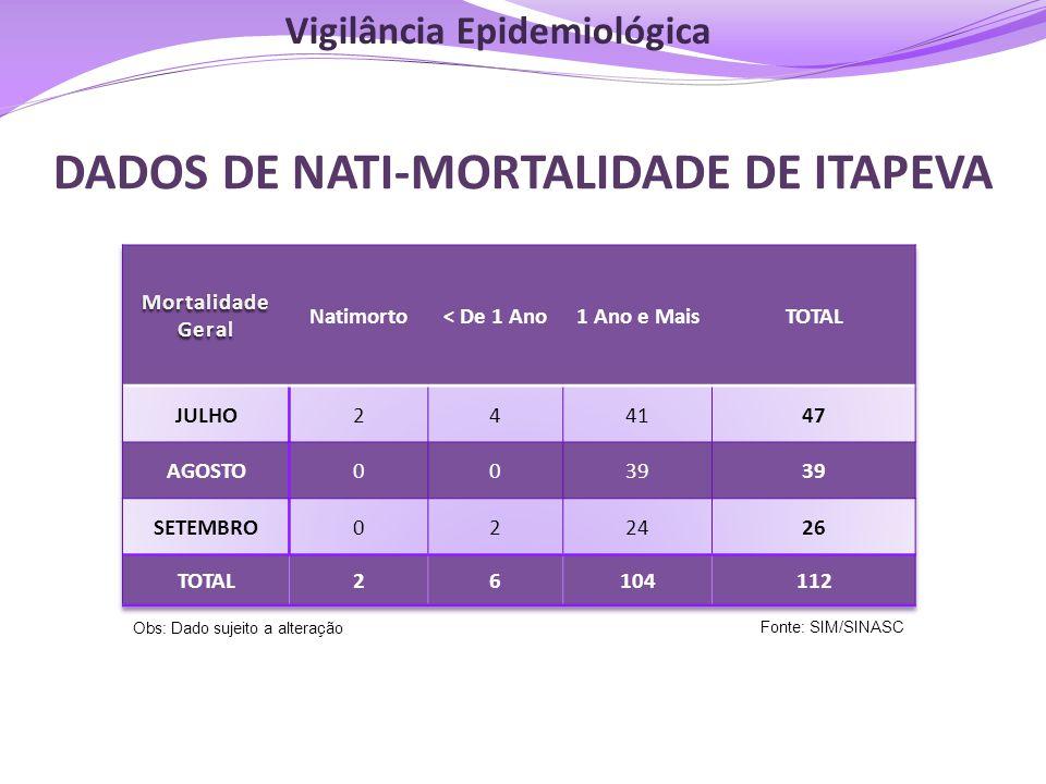 Fonte: SIM/SINASC DADOS DE NATI-MORTALIDADE DE ITAPEVA Obs: Dado sujeito a alteração Vigilância Epidemiológica