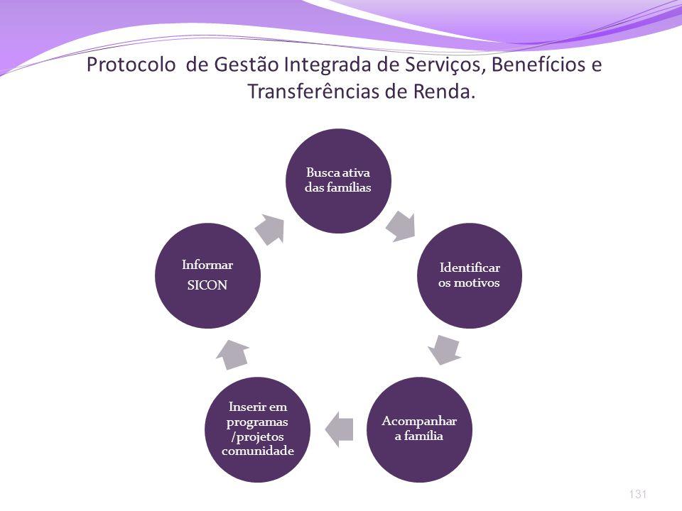 Protocolo de Gestão Integrada de Serviços, Benefícios e Transferências de Renda. 131 Busca ativa das famílias Identificar os motivos Acompanha r a fam