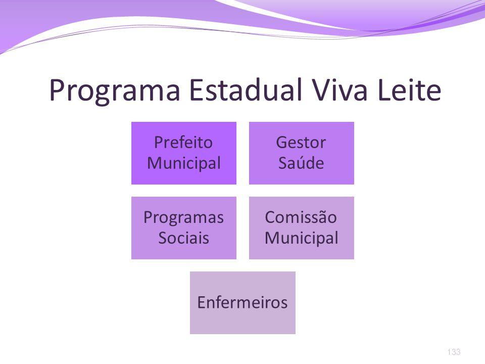 Programa Estadual Viva Leite 133 Prefeito Municipal Gestor Saúde Programas Sociais Comissão Municipal Enfermeiros