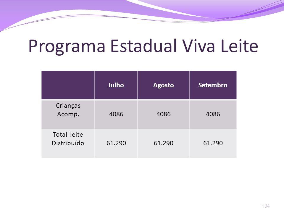 Programa Estadual Viva Leite 134 JulhoAgostoSetembro Crianças Acomp.4086 Total leite Distribuído61.290