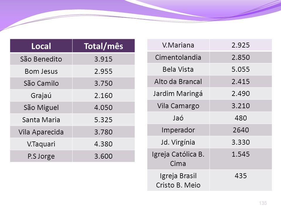 135 LocalTotal/mês São Benedito3.915 Bom Jesus2.955 São Camilo3.750 Grajaú2.160 São Miguel4.050 Santa Maria5.325 Vila Aparecida3.780 V.Taquari4.380 P.