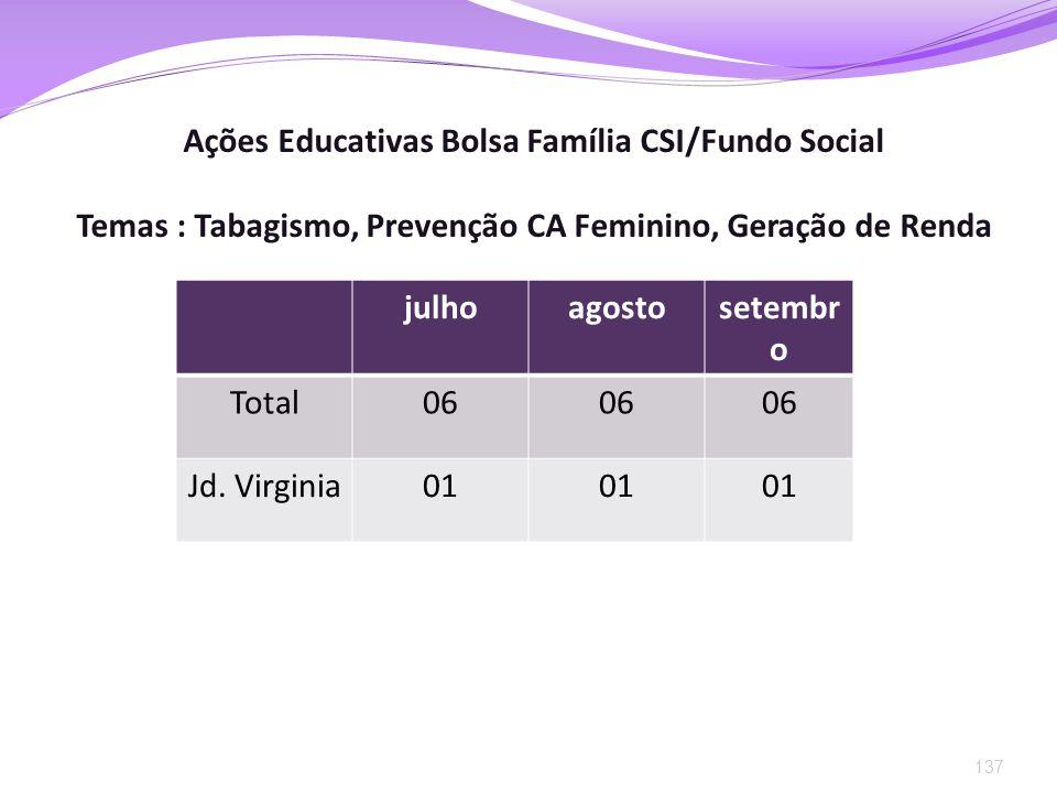 137 Ações Educativas Bolsa Família CSI/Fundo Social Temas : Tabagismo, Prevenção CA Feminino, Geração de Renda julhoagostosetembr o Total06 Jd. Virgin