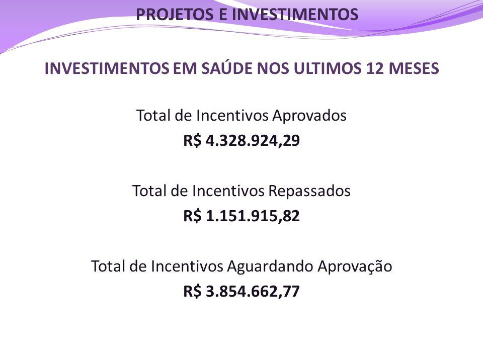 INVESTIMENTOS EM SAÚDE NOS ULTIMOS 12 MESES Total de Incentivos Aprovados R$ 4.328.924,29 Total de Incentivos Repassados R$ 1.151.915,82 Total de Ince