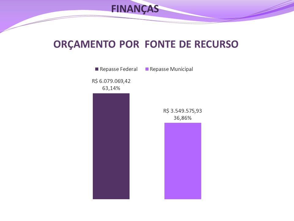 ORÇAMENTO POR FONTE DE RECURSO FINANÇAS