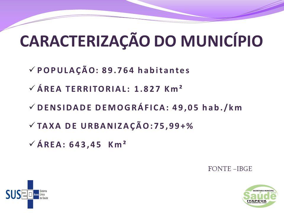 CARACTERIZAÇÃO DO MUNICÍPIO  POPULAÇÃO: 89.764 habitantes  ÁREA TERRITORIAL: 1.827 Km²  DENSIDADE DEMOGRÁFICA: 49,05 hab./km  TAXA DE URBANIZAÇÃO: