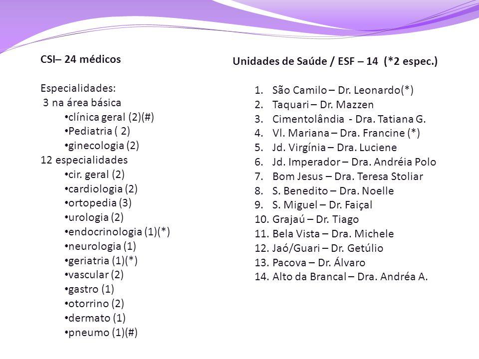 CSI– 24 médicos Especialidades: 3 na área básica • clínica geral (2)(#) • Pediatria ( 2) • ginecologia (2) 12 especialidades • cir. geral (2) • cardio