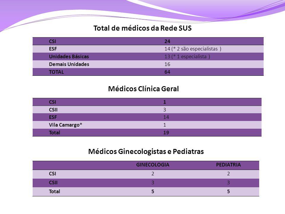 CSI24 ESF14 (* 2 são especialistas ) Unidades Básicas13 (* 1 especialista ) Demais Unidades16 TOTAL64 Total de médicos da Rede SUS CSI1 CSII3 ESF14 Vi