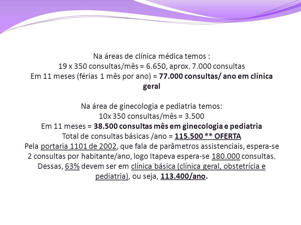 Na áreas de clínica médica temos : 19 x 350 consultas/mês = 6.650, aprox. 7.000 consultas Em 11 meses (férias 1 mês por ano) = 77.000 consultas/ ano e