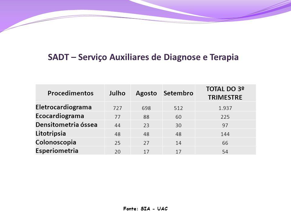 ProcedimentosJulhoAgostoSetembro TOTAL DO 3º TRIMESTRE Eletrocardiograma 7276985121.937 Ecocardiograma 778860225 Densitometria óssea 44233097 Litotrip