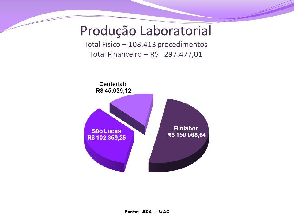 Produção Laboratorial Total Físico – 108.413 procedimentos Total Financeiro – R$ 297.477,01 Fonte: SIA - UAC