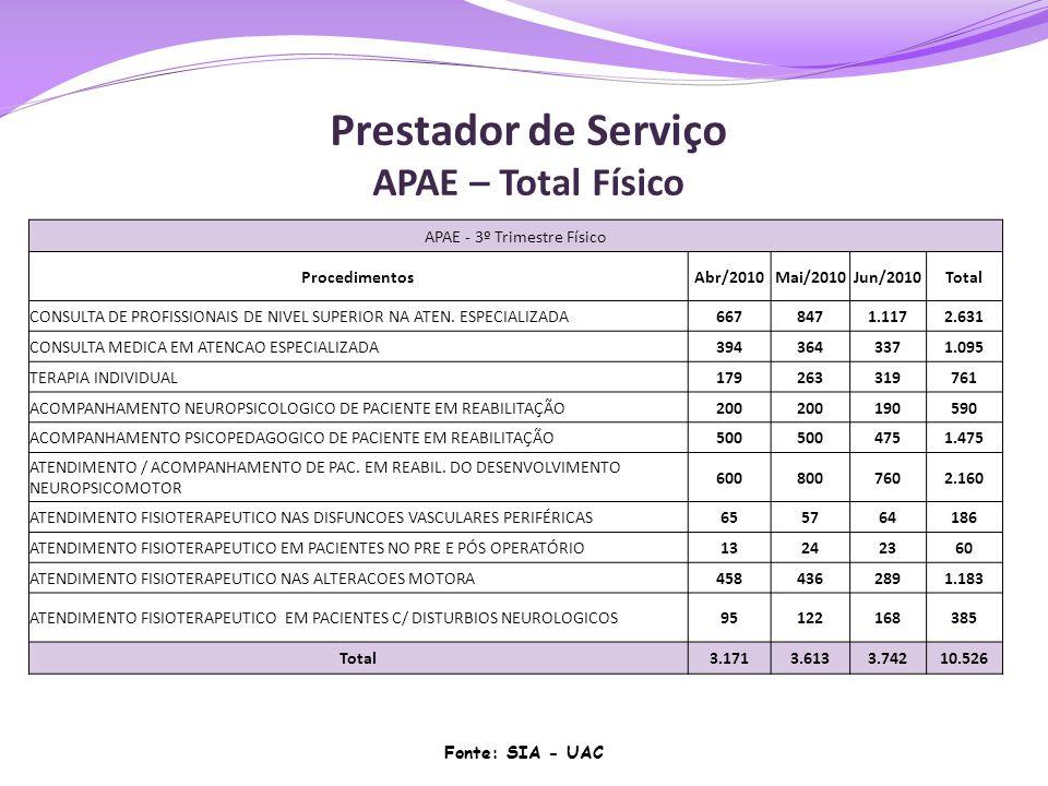 APAE - 3º Trimestre Físico ProcedimentosAbr/2010Mai/2010Jun/2010Total CONSULTA DE PROFISSIONAIS DE NIVEL SUPERIOR NA ATEN. ESPECIALIZADA6678471.1172.6