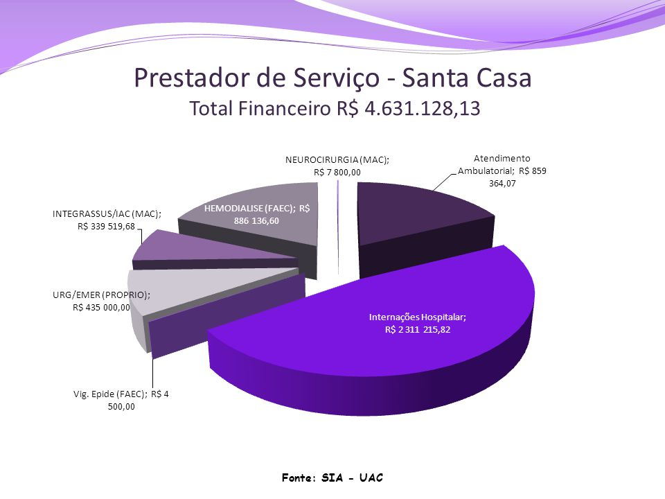 Prestador de Serviço - Santa Casa Total Financeiro R$ 4.631.128,13 Fonte: SIA - UAC