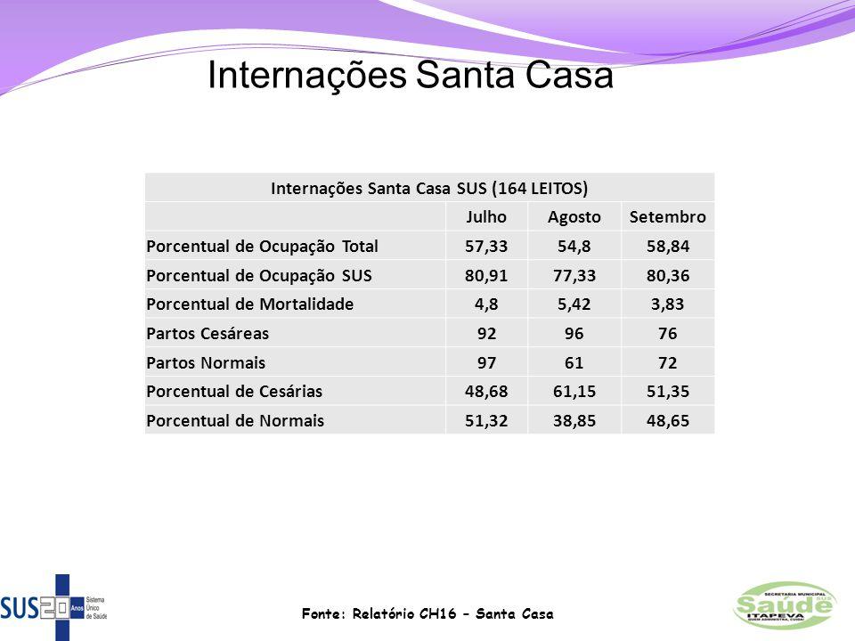 Internações Santa Casa SUS (164 LEITOS) JulhoAgostoSetembro Porcentual de Ocupação Total57,3354,858,84 Porcentual de Ocupação SUS80,9177,3380,36 Porce