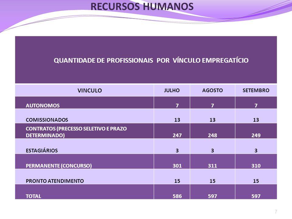 RECURSOS HUMANOS QUANTIDADE DE PROFISSIONAIS POR VÍNCULO EMPREGATÍCIO VINCULO JULHOAGOSTOSETEMBRO AUTONOMOS777 COMISSIONADOS13 CONTRATOS (PRECESSO SEL