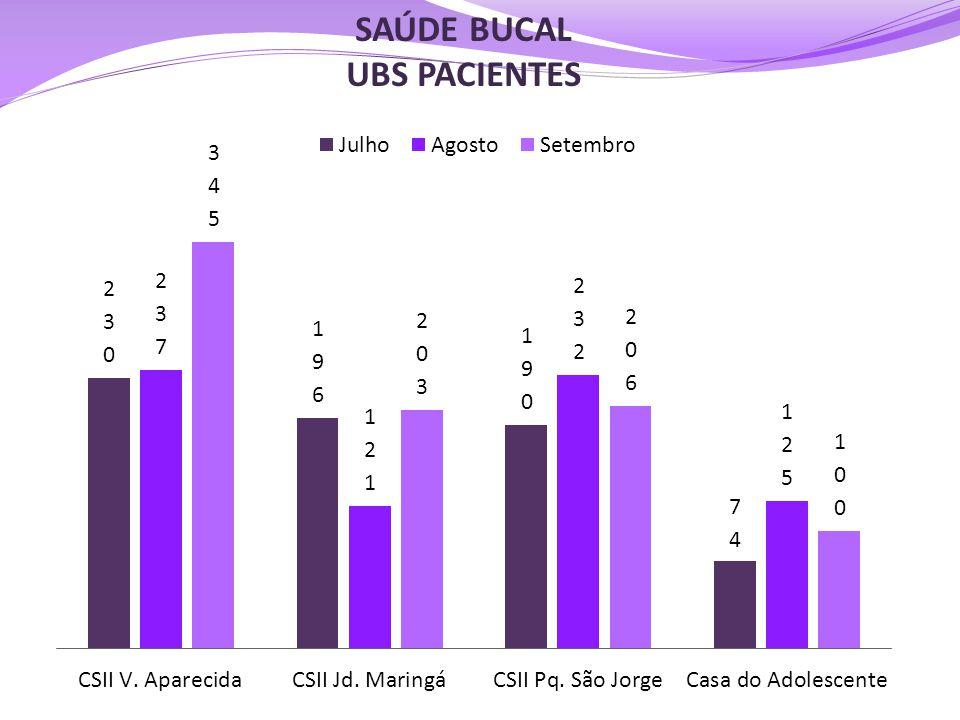 SAÚDE BUCAL UBS PACIENTES