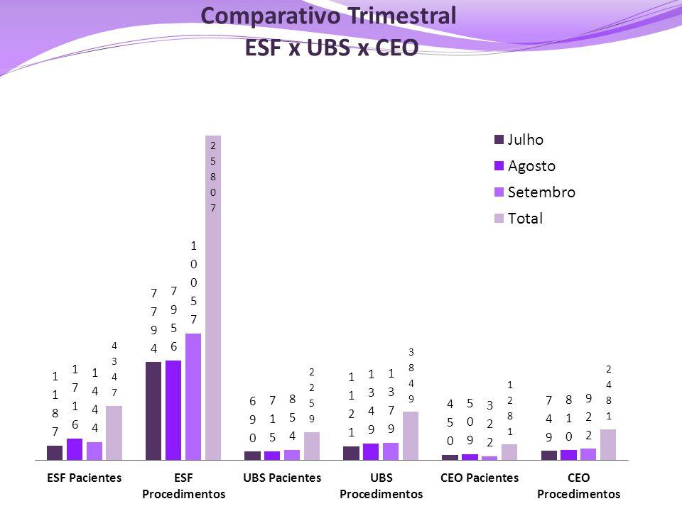 Comparativo Trimestral ESF x UBS x CEO