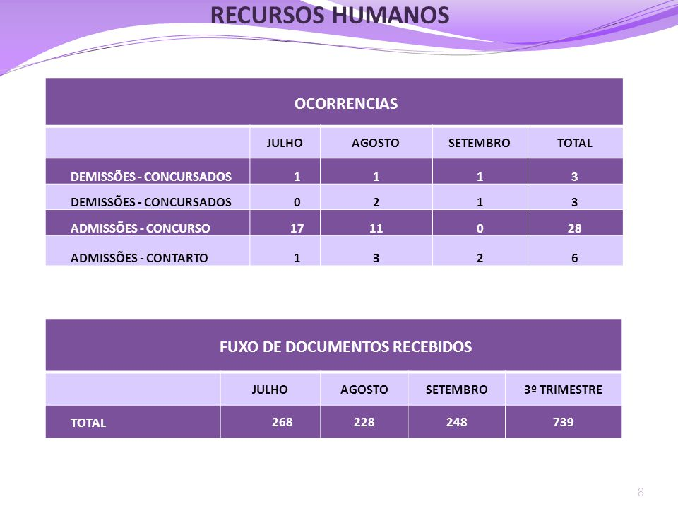 OCORRENCIAS JULHOAGOSTOSETEMBROTOTAL DEMISSÕES - CONCURSADOS1113 0213 ADMISSÕES - CONCURSO1711028 ADMISSÕES - CONTARTO1326 8 RECURSOS HUMANOS FUXO DE