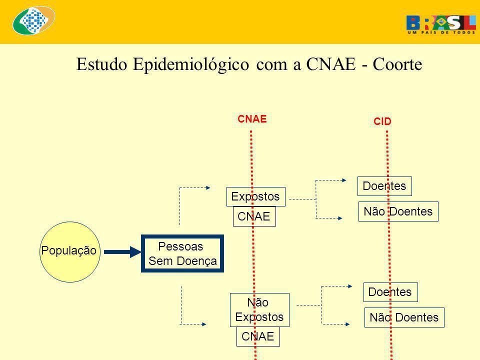 Estudo Epidemiológico com a CNAE - Coorte Doentes Expostos Não Doentes População Doentes Não Expostos Não Doentes Pessoas Sem Doença CNAE CID