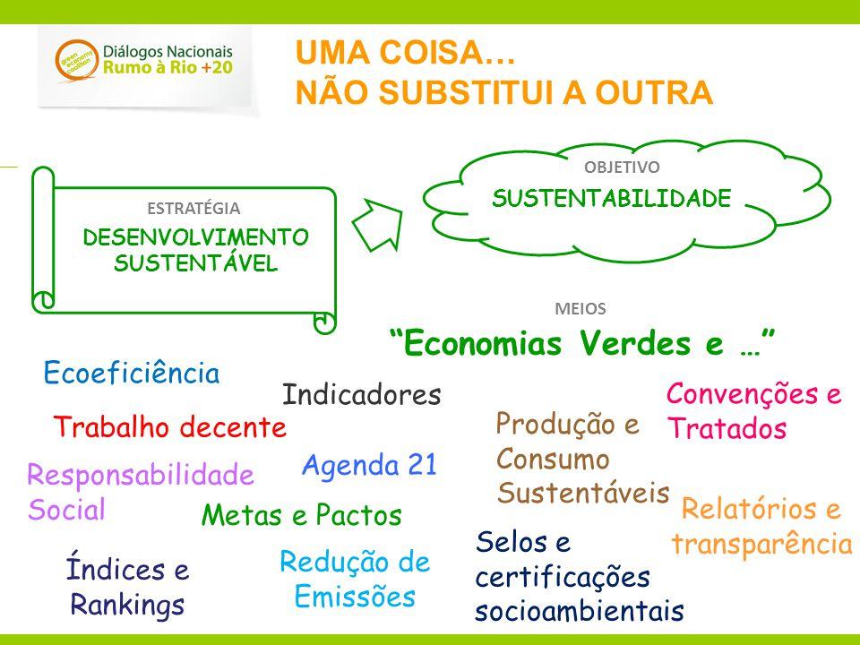 UMA COISA… NÃO SUBSTITUI A OUTRA SUSTENTABILIDADE Responsabilidade Social DESENVOLVIMENTO SUSTENTÁVEL Economias Verdes e … Agenda 21 Relatórios e transparência Selos e certificações socioambientais Índices e Rankings Redução de Emissões Indicadores Metas e Pactos Convenções e Tratados Trabalho decente Produção e Consumo Sustentáveis Ecoeficiência ESTRATÉGIA MEIOS OBJETIVO