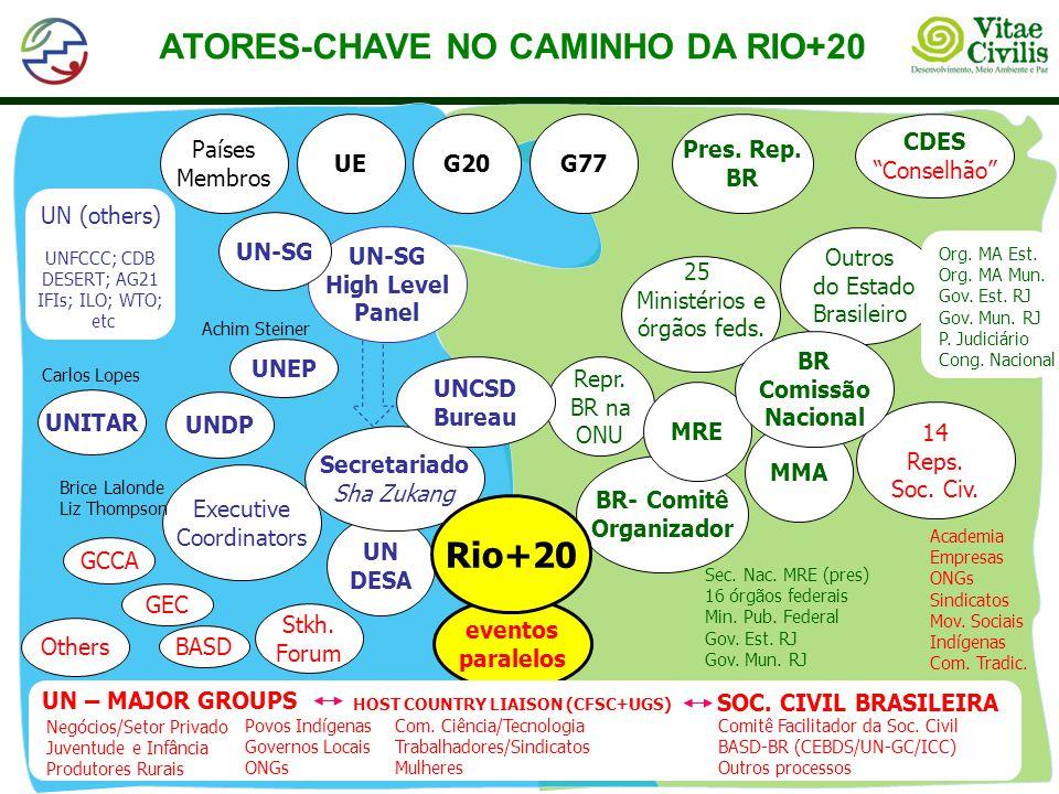 A Sociedade Civil e a UNCSD 2012 MG H MG F MG B MG D MG C MG E OTHERS...