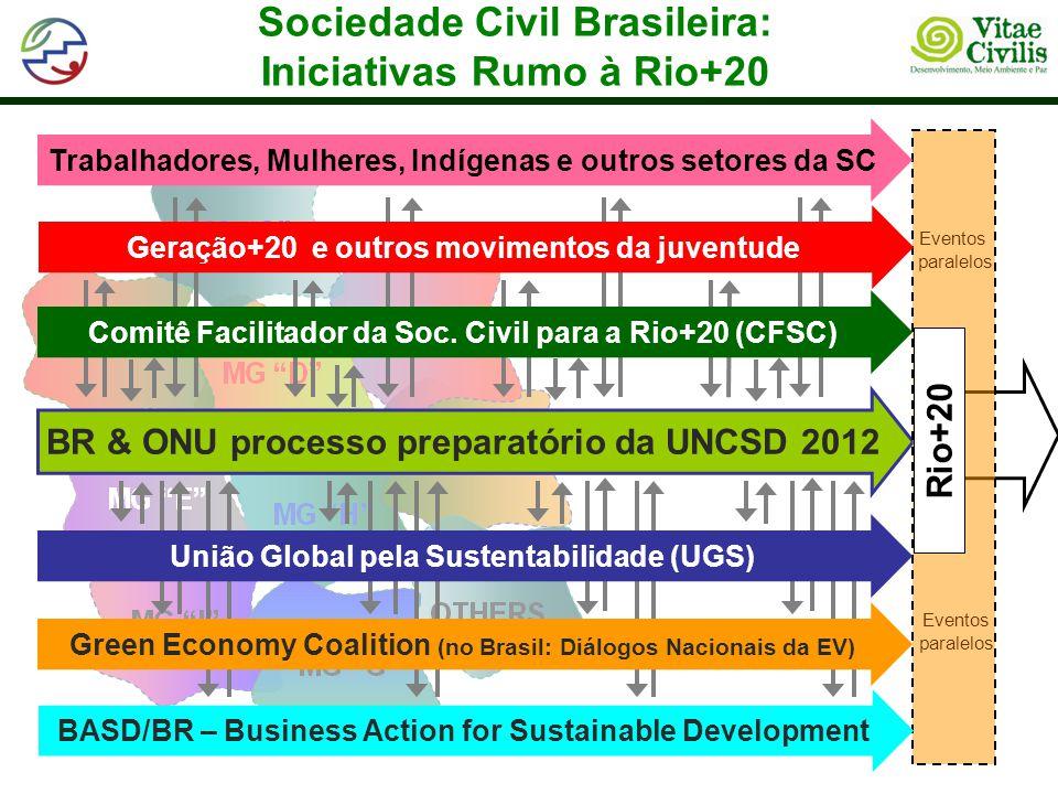 Sociedade Civil Brasileira: Iniciativas Rumo à Rio+20 BR & ONU processo preparatório da UNCSD 2012 Eventos paralelos Eventos paralelos Rio+20 BASD/BR – Business Action for Sustainable Development Comitê Facilitador da Soc.