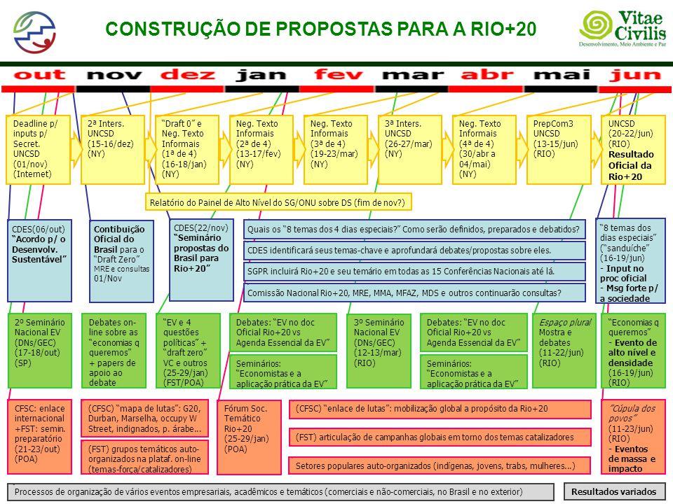 Processos de organização de vários eventos empresariais, acadêmicos e temáticos (comerciais e não-comerciais, no Brasil e no exterior) Resultados variados CONSTRUÇÃO DE PROPOSTAS PARA A RIO+20 Cúpula dos povos (11-23/jun) (RIO) - Eventos de massa e impacto CFSC: enlace internacional +FST: semin.