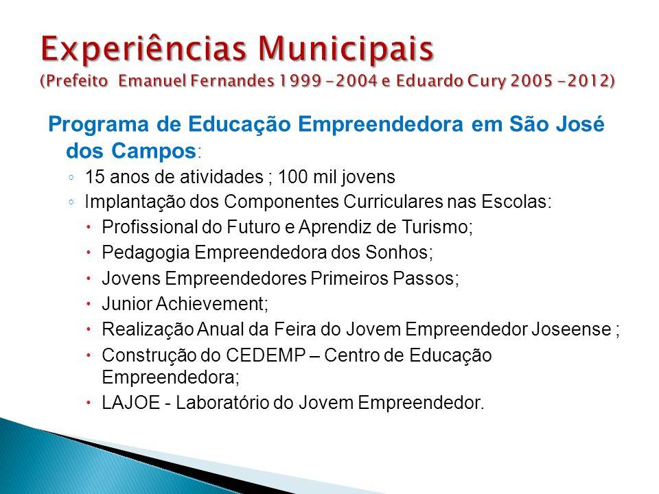 Programa de Educação Empreendedora em São José dos Campos : ◦ 15 anos de atividades ; 100 mil jovens ◦ Implantação dos Componentes Curriculares nas Es