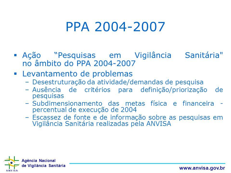 """Agência Nacional de Vigilância Sanitária www.anvisa.gov.br  Ação """"Pesquisas em Vigilância Sanitária"""