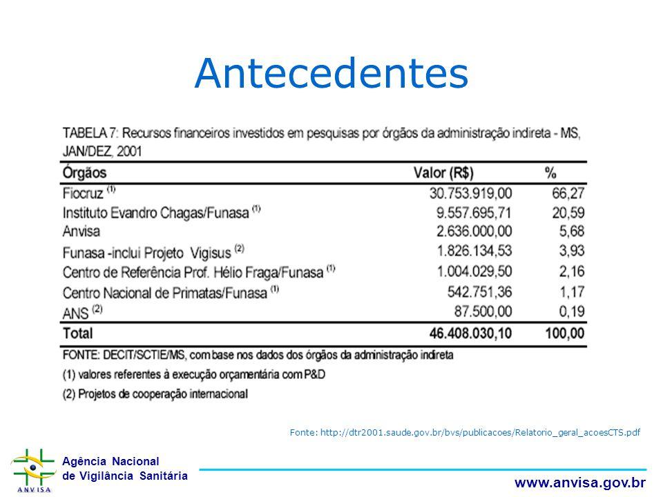 Agência Nacional de Vigilância Sanitária www.anvisa.gov.br Antecedentes Fonte: http://dtr2001.saude.gov.br/bvs/publicacoes/Relatorio_geral_acoesCTS.pd