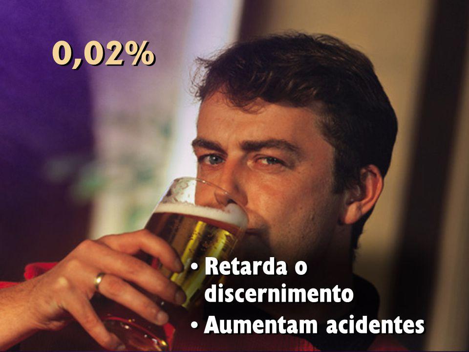 • • Retarda o discernimento • • Aumentam acidentes • • Retarda o discernimento • • Aumentam acidentes 0,02%