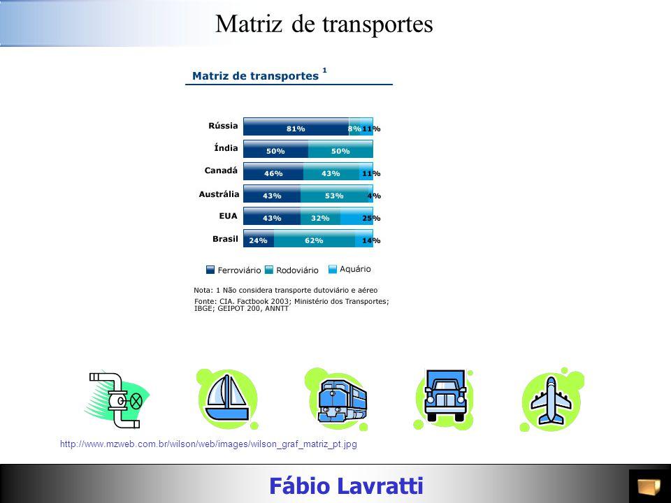 Fábio Lavratti Custo de transporte no Brasil Fonte: Maurício Pimenta Lima. CEL. Coppead. UFRJ