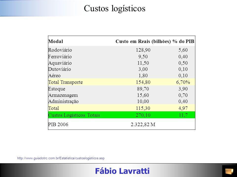 Fábio Lavratti Custos logísticos ModalCusto em Reais (bilhões)% do PIB Rodoviário128,905,60 Ferroviário9,500,40 Aquaviário11,500,50 Dutoviário3,000,10 Aéreo1,800,10 Total Transporte154,806,70% Estoque89,703,90 Armazenagem15,600,70 Administração10,000,40 Total115,304,97 Custos Logísticos Totais270,1011,7 PIB 20062.322,82 M http://www.guiadotrc.com.br/Estatistica/custoslogisticos.asp