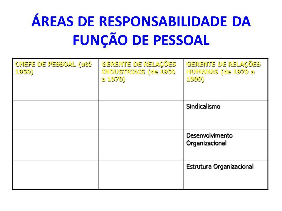 ÁREAS DE RESPONSABILIDADE DA FUNÇÃO DE PESSOAL CHEFE DE PESSOAL (até 1950) GERENTE DE RELAÇÕES INDUSTRIAIS (de 1950 a 1970) GERENTE DE RELAÇÕES HUMANAS (de 1970 a 1999) Sindicalismo Desenvolvimento Organizacional Estrutura Organizacional