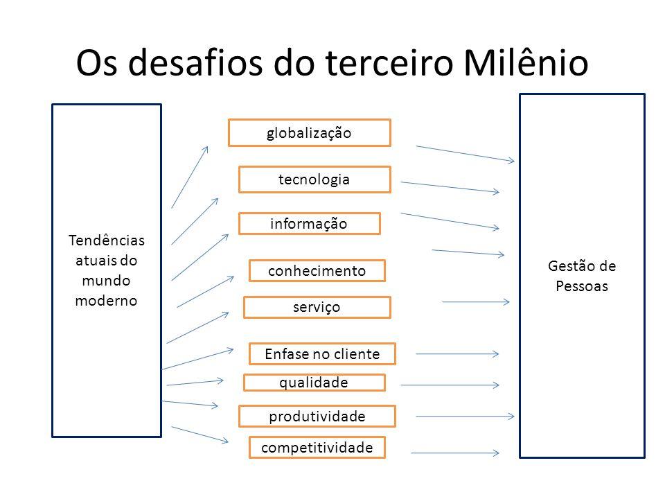 Os desafios do terceiro Milênio Tendências atuais do mundo moderno globalização tecnologia informação conhecimento serviço Enfase no cliente qualidade produtividade competitividade Gestão de Pessoas