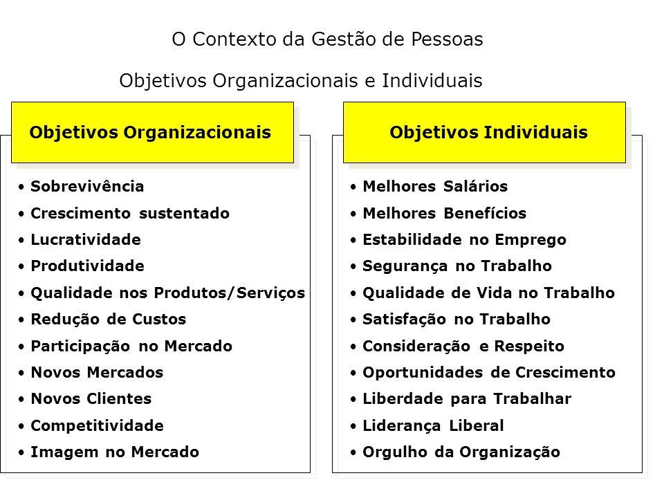 O Contexto da Gestão de Pessoas Objetivos Organizacionais Objetivos Individuais • Sobrevivência • Crescimento sustentado • Lucratividade • Produtividade • Qualidade nos Produtos/Serviços • Redução de Custos • Participação no Mercado • Novos Mercados • Novos Clientes • Competitividade • Imagem no Mercado • Melhores Salários • Melhores Benefícios • Estabilidade no Emprego • Segurança no Trabalho • Qualidade de Vida no Trabalho • Satisfação no Trabalho • Consideração e Respeito • Oportunidades de Crescimento • Liberdade para Trabalhar • Liderança Liberal • Orgulho da Organização Objetivos Organizacionais e Individuais