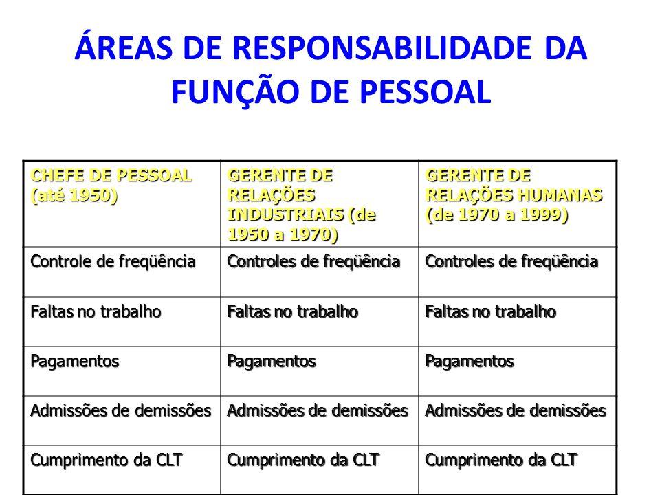 ÁREAS DE RESPONSABILIDADE DA FUNÇÃO DE PESSOAL CHEFE DE PESSOAL (até 1950) GERENTE DE RELAÇÕES INDUSTRIAIS (de 1950 a 1970) GERENTE DE RELAÇÕES HUMANAS (de 1970 a 1999) Controle de freqüência Controles de freqüência Faltas no trabalho PagamentosPagamentosPagamentos Admissões de demissões Cumprimento da CLT