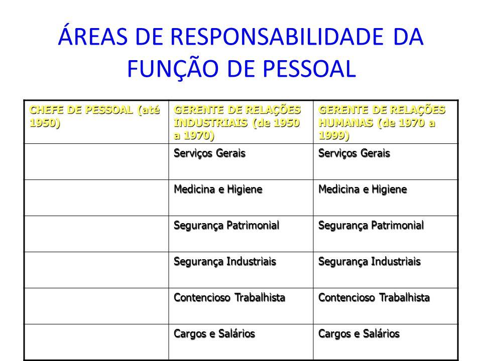 ÁREAS DE RESPONSABILIDADE DA FUNÇÃO DE PESSOAL CHEFE DE PESSOAL (até 1950) GERENTE DE RELAÇÕES INDUSTRIAIS (de 1950 a 1970) GERENTE DE RELAÇÕES HUMANAS (de 1970 a 1999) Serviços Gerais Medicina e Higiene Segurança Patrimonial Segurança Industriais Contencioso Trabalhista Cargos e Salários