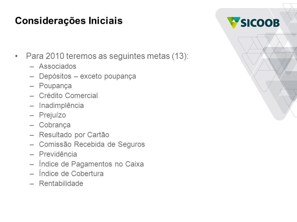 Considerações Iniciais •Para 2010 teremos as seguintes metas (13): –Associados –Depósitos – exceto poupança –Poupança –Crédito Comercial –Inadimplênci