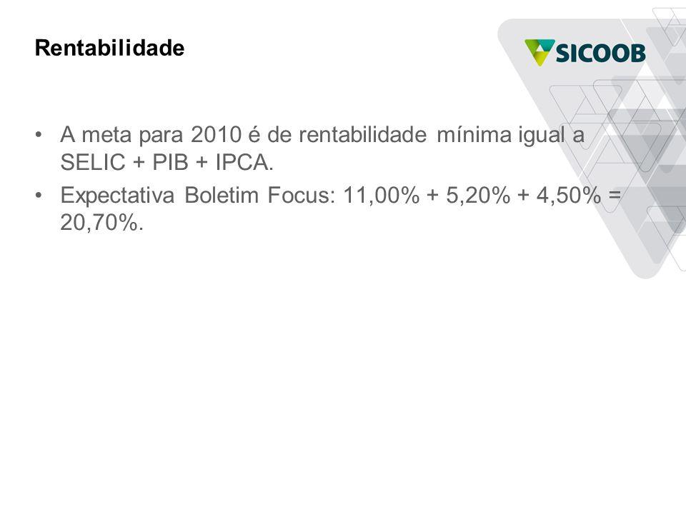 Rentabilidade •A meta para 2010 é de rentabilidade mínima igual a SELIC + PIB + IPCA. •Expectativa Boletim Focus: 11,00% + 5,20% + 4,50% = 20,70%.