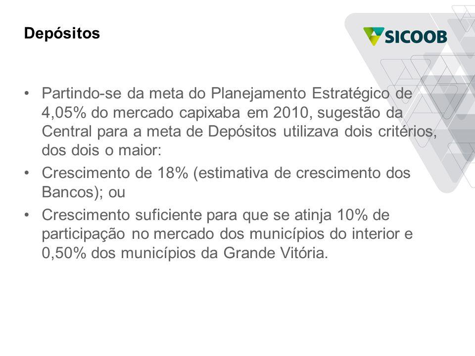 Depósitos •Partindo-se da meta do Planejamento Estratégico de 4,05% do mercado capixaba em 2010, sugestão da Central para a meta de Depósitos utilizava dois critérios, dos dois o maior: •Crescimento de 18% (estimativa de crescimento dos Bancos); ou •Crescimento suficiente para que se atinja 10% de participação no mercado dos municípios do interior e 0,50% dos municípios da Grande Vitória.