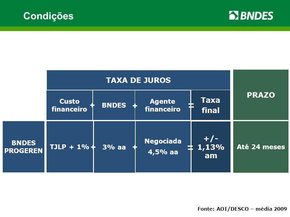 +/- 1,13% am Negociada 4,5% aa Custo financeiro BNDES Agente financeiro TAXA DE JUROS PRAZO Taxa final + + 3% aa BNDES PROGEREN TJLP + 1% Até 24 meses + + Fonte: AOI/DESCO – média 2009 Condições