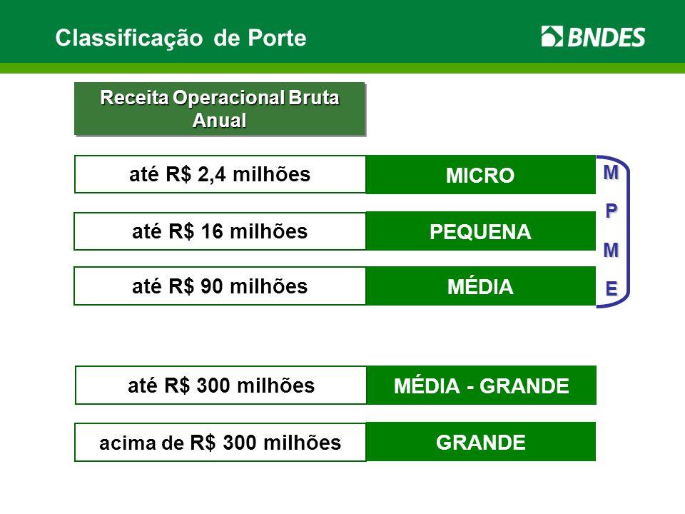 MICRO até R$ 2,4 milhões PEQUENA até R$ 16 milhões MÉDIA até R$ 90 milhões GRANDE acima de R$ 300 milhões MPME Receita Operacional Bruta Anual Classificação de Porte MÉDIA - GRANDE até R$ 300 milhões