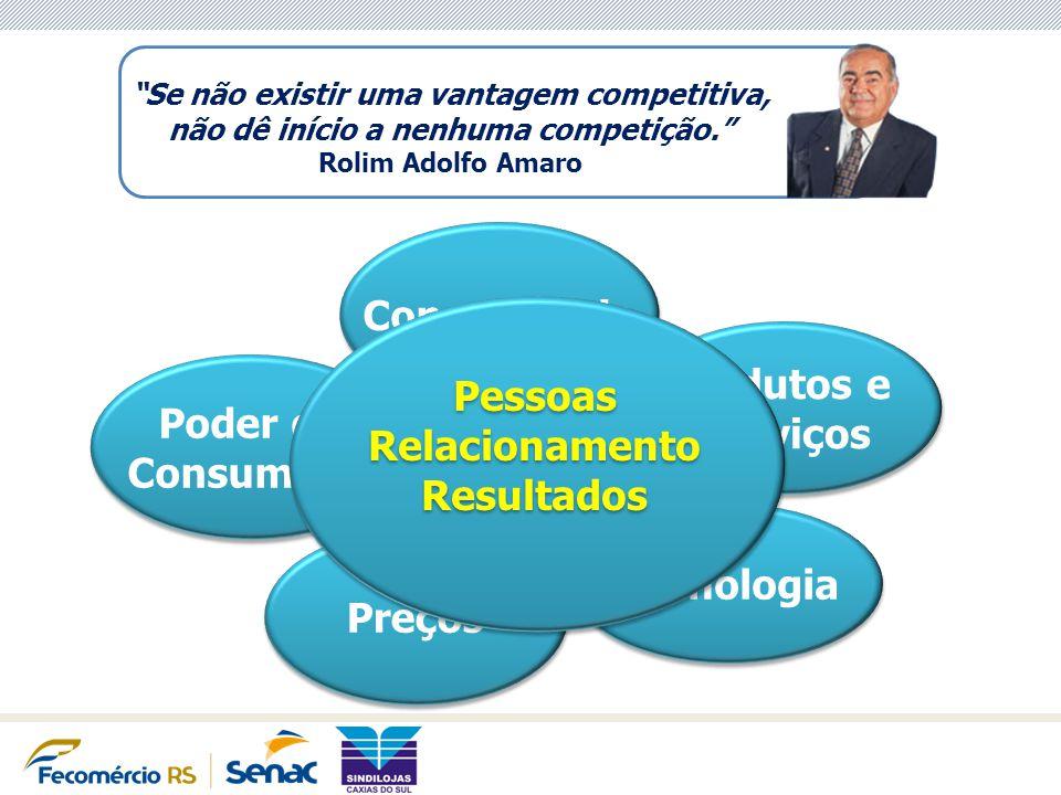 Poder do Consumidor Poder do Consumidor Concorrência Preços Tecnologia Produtos e Serviços Produtos e Serviços Pessoas Relacionamento Resultados Pesso