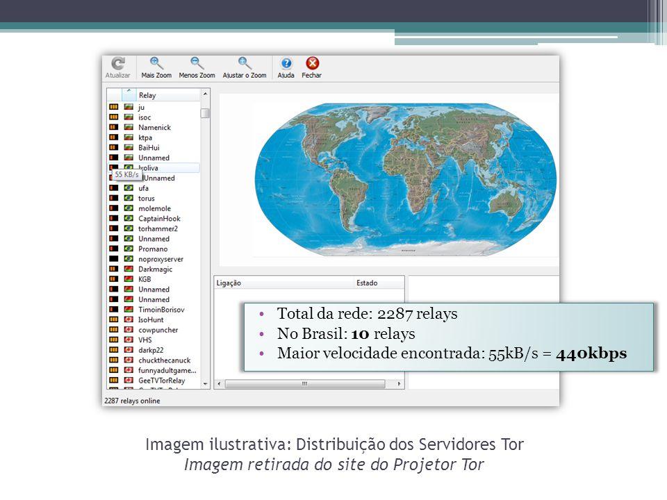 Imagem ilustrativa: Distribuição dos Servidores Tor Imagem retirada do site do Projetor Tor •Total da rede: 2287 relays •No Brasil: 10 relays •Maior velocidade encontrada: 55kB/s = 440kbps